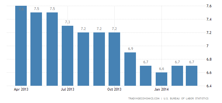 US Unemployment Rate Steady at 6.7%