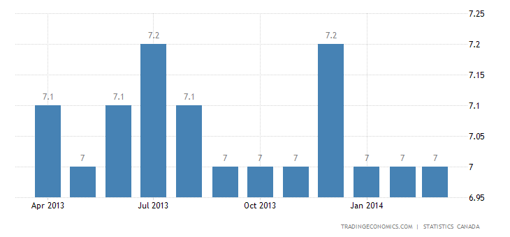 Canadian Unemployment Rate Falls for the First Time in 2014
