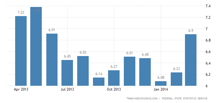 Russia Inflation Rate Up to 9-Month High