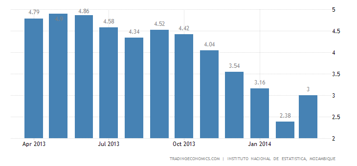 Mozambican Inflation Rate Up To 3.0% in March