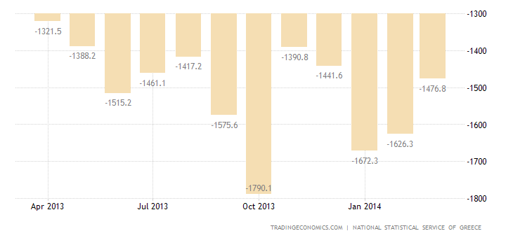 Greek Trade Deficit Widens in February