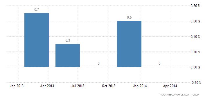 Russian Economy Accelerates in Q4