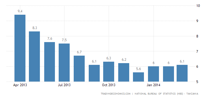 Tanzanian Inflation Rate Edges Up Slightly in March