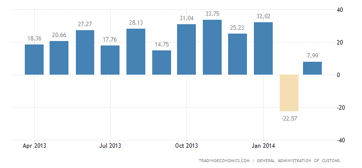 China Reports Trade Surplus in March