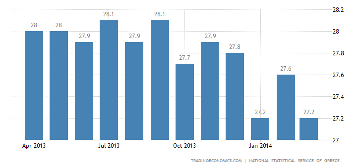 Greece Unemployment Rate Falls to 11-Month Low