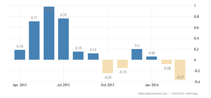 Portugal Inflation Rate Down to 4-1/2-Year Low