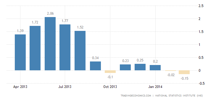 Spanish Inflation Rate Falls Less Than Expected