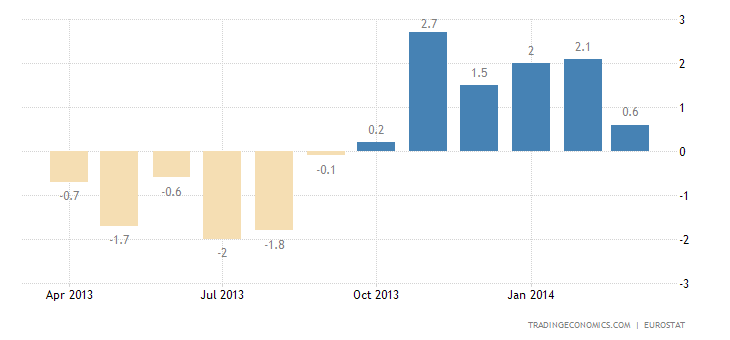 Euro Area Industrial Production Up 1.7% YoY