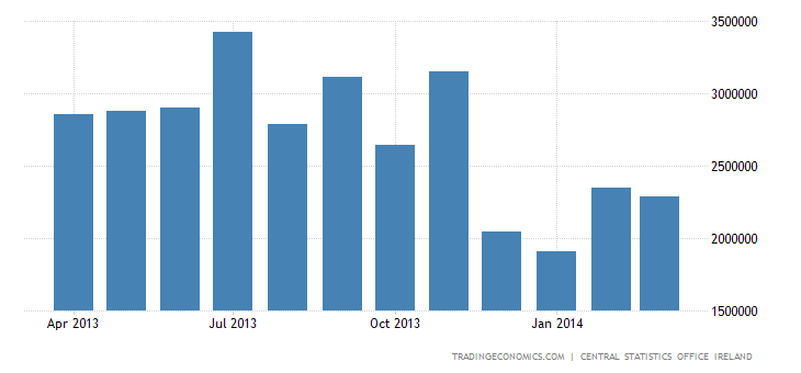 Irish Trade Surplus Widens in February