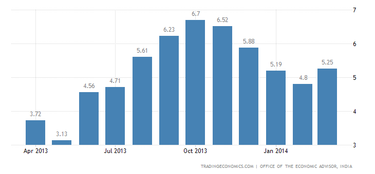 India Wholesale Inflation Up to 3-Month High