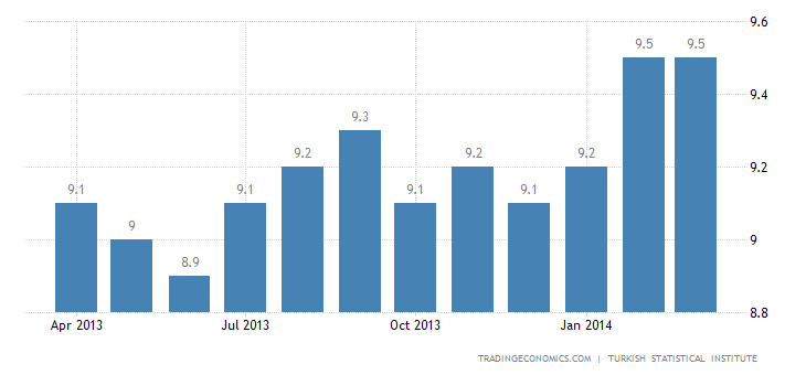 Turkey Unemployment Rate Edges Up Slightly in January