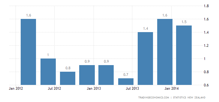 New Zealand Inflation Rate Slows in Q1