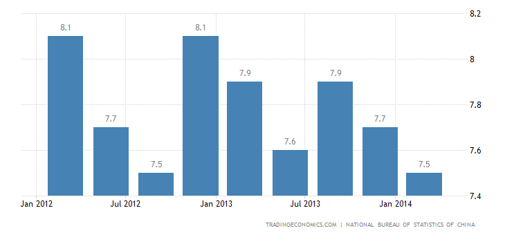 Chinese GDP Growth Slows in Q1