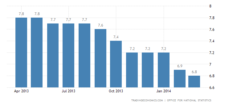 UK Unemployment Rate Down to 5-Year Low