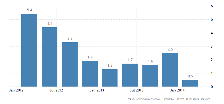 Russia GDP Growth Slows Sharply in Q1