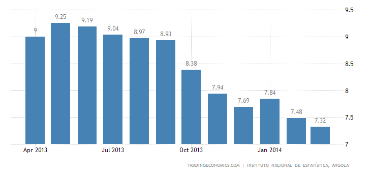 Angolan Inflation Rate Down To 7.32% in March