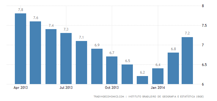 Brazil Unemployment Rate Down to 5%