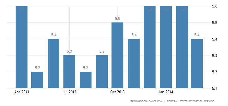 Russia Unemployment Drops in March