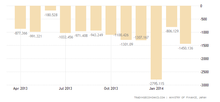 Japanese Trade Deficit Widens in March