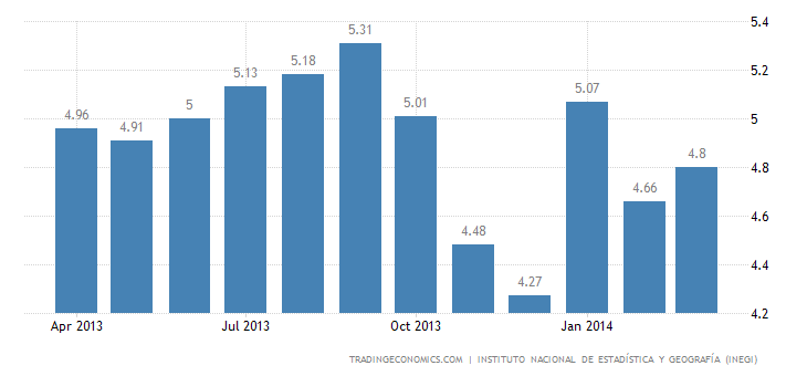 Mexico Unemployment Rate Up to 4.8% in March