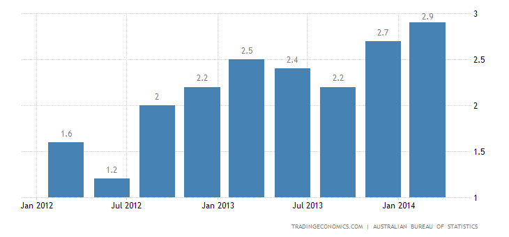 Australia Inflation Rate Accelerates Further in Q1