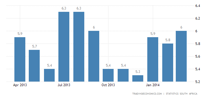 South Africa Inflation Rate Back to 6%