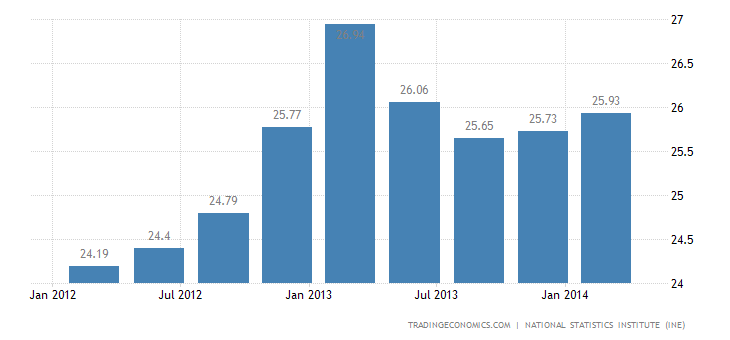 Spanish Unemployment Rate Rises Slightly in Q1