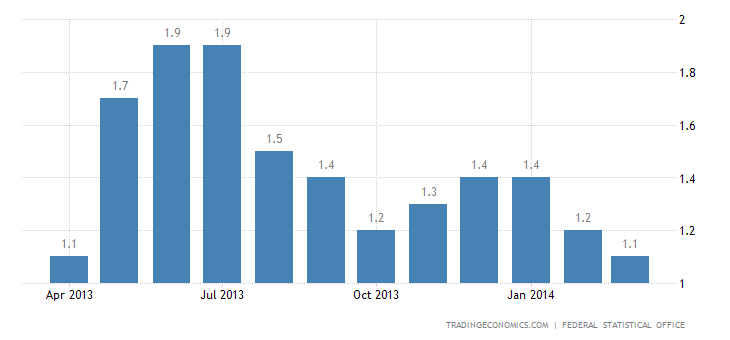 Germany Inflation Rate Accelerates in April
