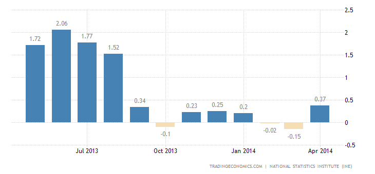 Spanish Inflation Rate Up to 8-Month High