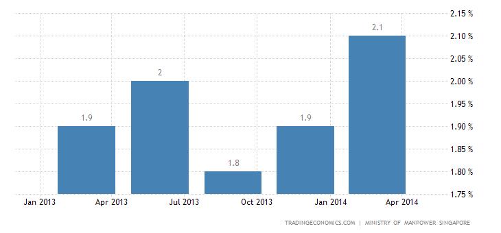 Singapore Unemployment Rate Rises in Q1