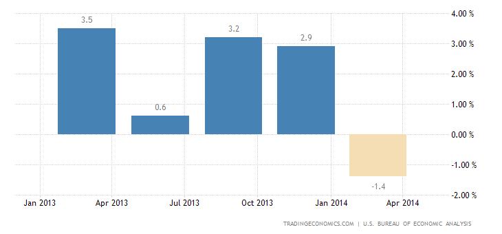 US Economy Stalls in Q1