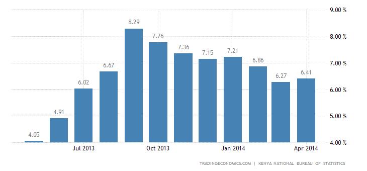 Kenyan Inflation Rate Rises Marginally in April