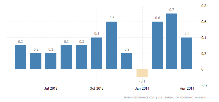 US Consumer Spending Surges in March