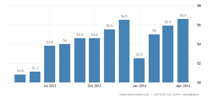 US ISM Manufacturing PMI Up to 4-Month High