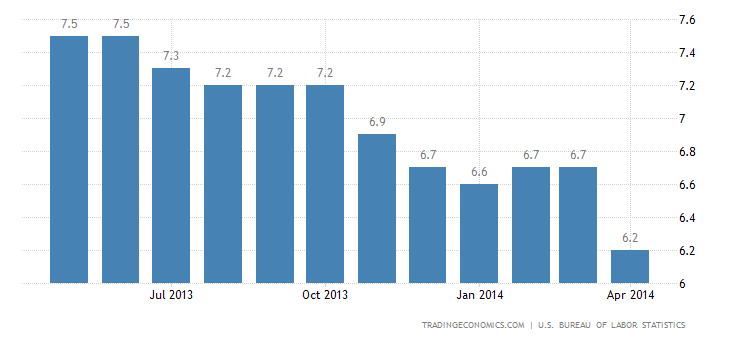 US Unemployment Rate Down to 5-1/2 Year Low