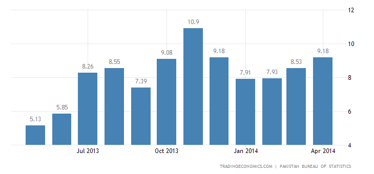 Pakistan Inflation Rate Up to 4-Month High