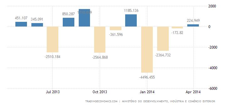 Brazil Posts Trade Surplus in April