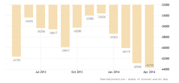 US Trade Deficit Narrows in March