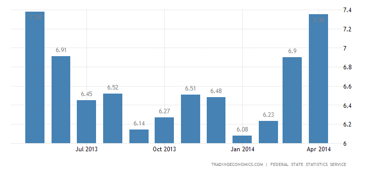 Russia Inflation Rate Accelerates in April