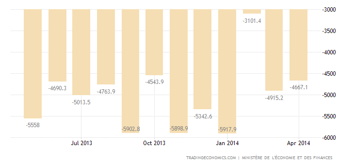 French Trade Deficit Widens in March