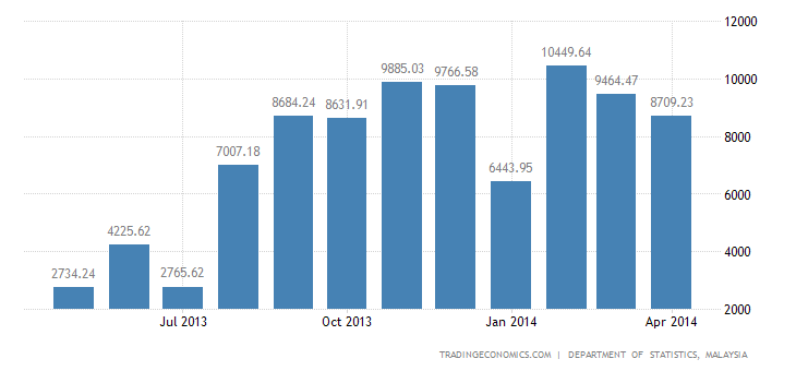 Malaysian Trade Surplus Doubles in March