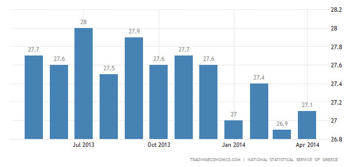 Greece Unemployment Rate Falls Slightly to 26.5%