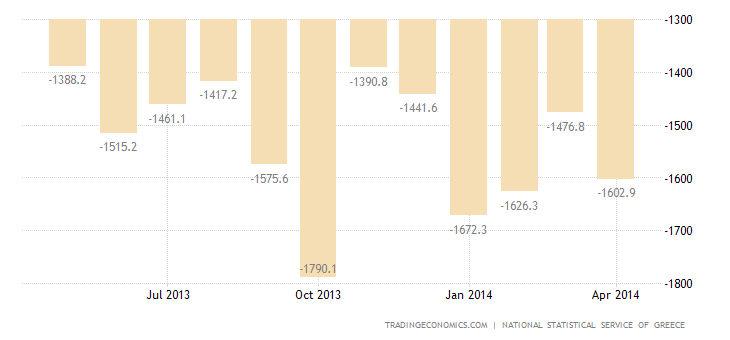 Greek Trade Deficit Narrows in March