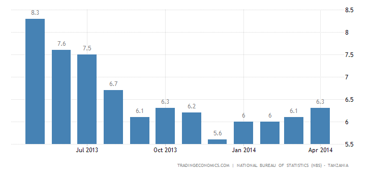 Tanzania Inflation Rate Rises Further in April