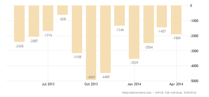 UK Trade Deficit Narrows to 3-Month Low in March