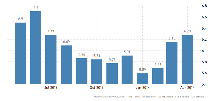 Brazil Inflation Rate Rises to 6.3% in April