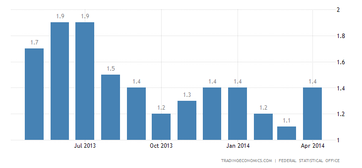 Germany Inflation Rate Confirmed at 1.3% in April