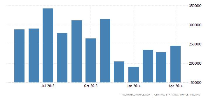 Irish Trade Surplus Down to Nearly 6-Year Low