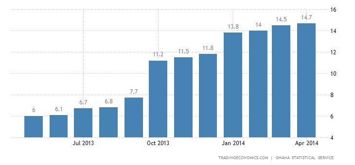Ghana Inflation Rate Rises Further in April