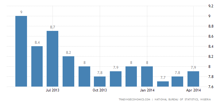 Nigeria Inflation Rate Up to 7.9% in April